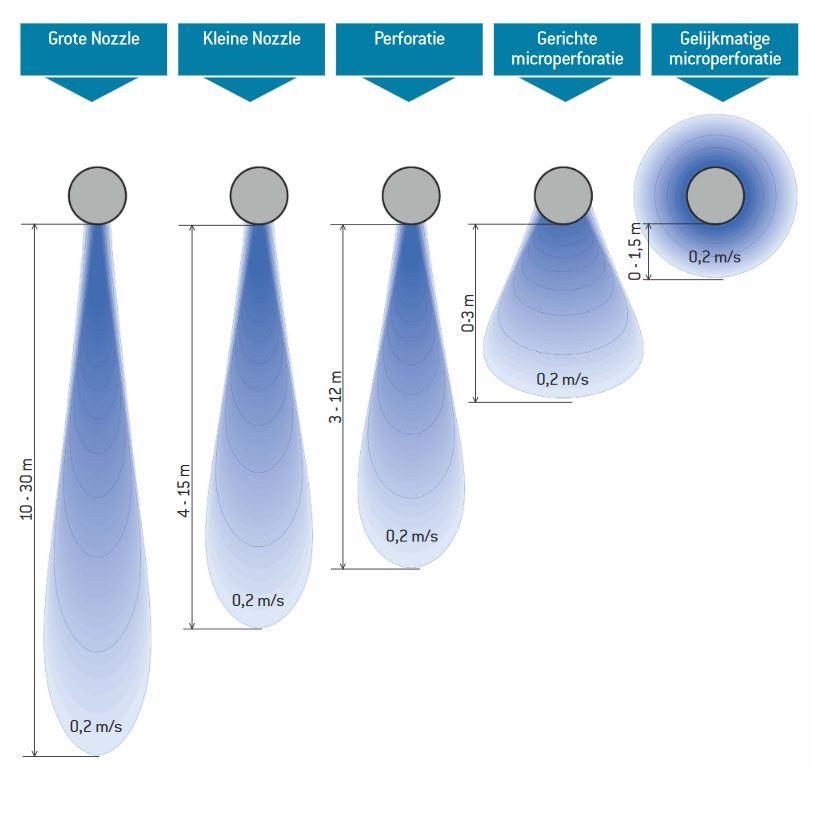 Uitstroomtypen luchtverdeelslangen